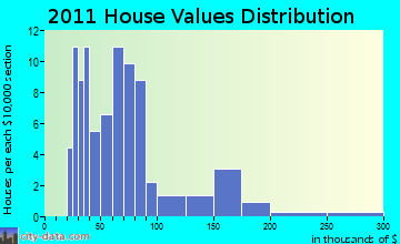 Turin home values distribution