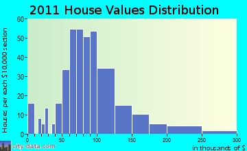 Unadilla home values distribution