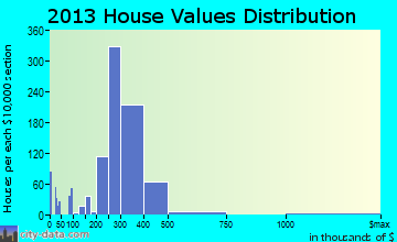 Uniondale home values distribution