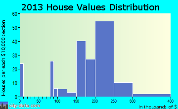 Valatie home values distribution