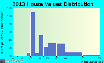 Vails Gate home values distribution