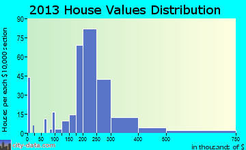 Voorheesville home values distribution