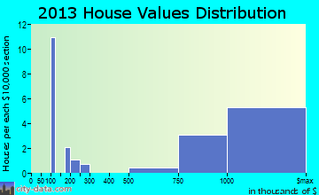 Wainscott home values distribution