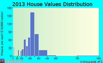 Walden home values distribution