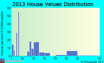 Enola home values distribution
