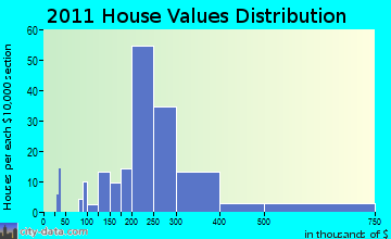 Wallkill home values distribution