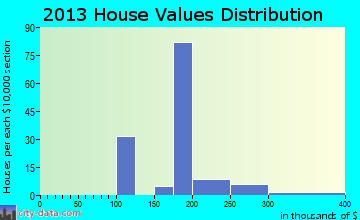 Walker Valley home values distribution