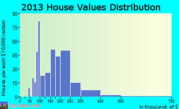 Wappingers Falls home values distribution