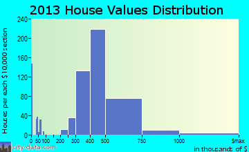 Wantagh home values distribution