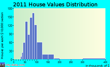 Warsaw home values distribution