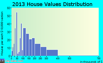 Eureka Springs home values distribution
