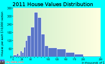 Waterloo home values distribution