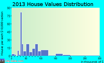 Evening Shade home values distribution