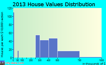 West Bay Shore, NY house values