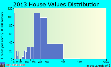 Westbury home values distribution
