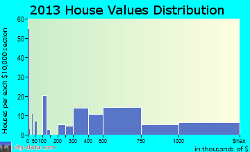 Westhampton home values distribution
