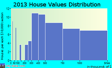 Westhampton Beach home values distribution