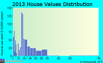 Fairfield Bay home values distribution