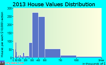 West Islip home values distribution