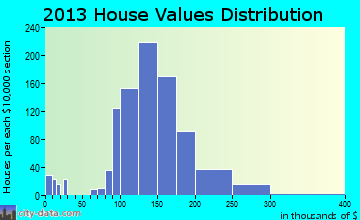 Westvale home values distribution