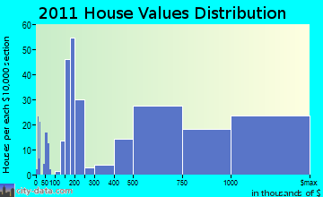 Woodbury home values distribution