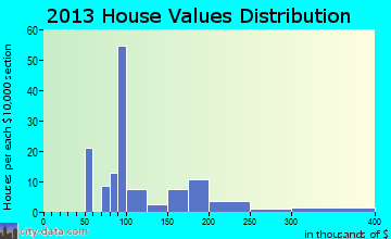 Woodridge home values distribution
