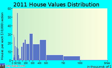 Woodstock home values distribution