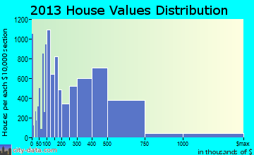 Yonkers home values distribution