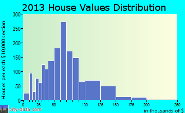 Le Ray home values distribution
