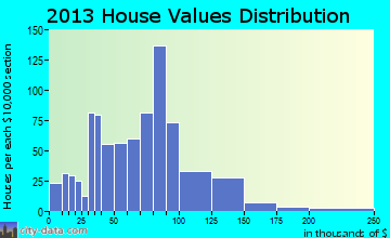 Pamelia home values distribution