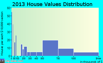 Cayucos home values distribution