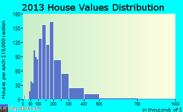 Mendon home values distribution