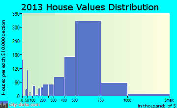 Cerritos home values distribution