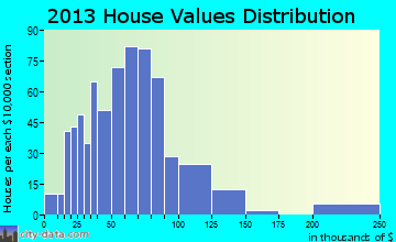 Glen home values distribution