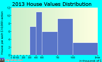 Channel Islands Beach home values distribution