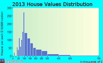 Pompey home values distribution