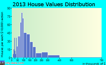 Spafford home values distribution