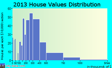 Cherryland home values distribution