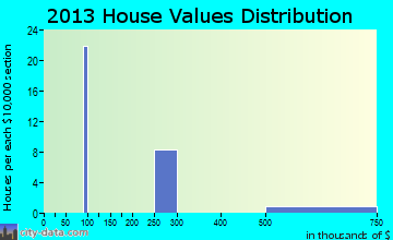 Chilcoot-Vinton home values distribution