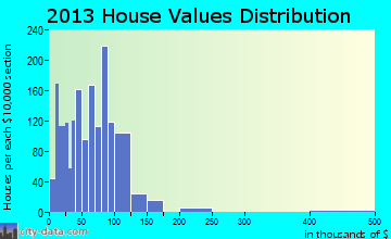West Monroe home values distribution