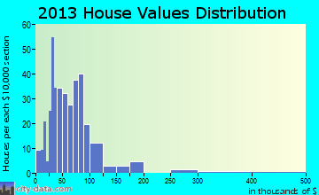 Plainfield home values distribution