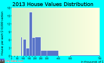 Chualar home values distribution