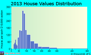 Hoosick home values distribution