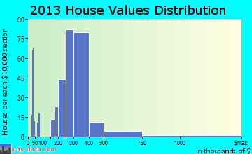 Citrus home values distribution