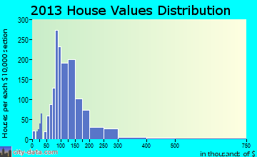 Sand Lake home values distribution