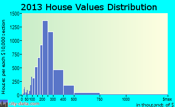 Clarkstown home values distribution