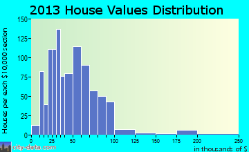 Brasher home values distribution