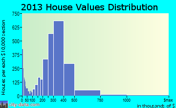 Chino home values distribution