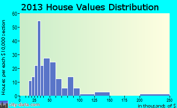 Piercefield home values distribution