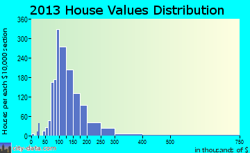 Ballston home values distribution